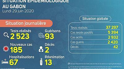Coronavirus - Gabon : Situation Épidémiologique au Gabon, 29 juin 2020