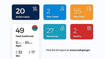Coronavirus - Gambia: Daily Case Update as of 30th June 2020