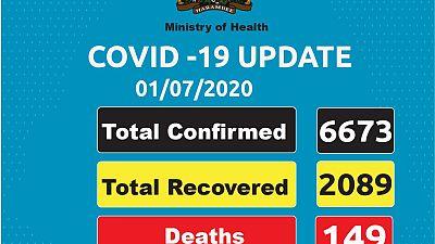 Coronavirus - Kenya: COVID-19 Update (1 July 2020)