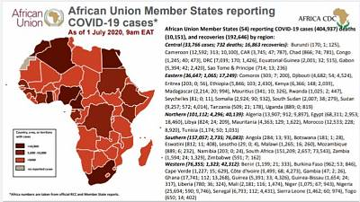 Coronavirus : African Union Member States (54) reporting COVID-19 cases as of 1 July 9 am EAT