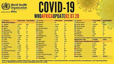 Coronavirus - Africa: COVID-19 WHO Africa Update 2 July 2020