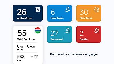 Coronavirus - Gambia: Daily Case Update as of 2nd July 2020