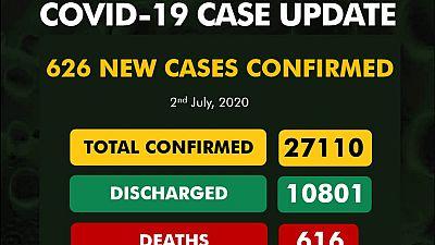 Coronavirus - Nigeria: 626 new cases of COVID-19 Nigeria