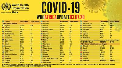 Coronavirus - Africa: COVID-19 WHO Africa Update as of 3 july 2020