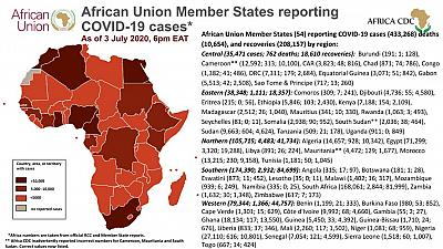 Coronavirus: African Union Member States reporting COVID-19 cases as of 3 July 2020, 6 pm EAT