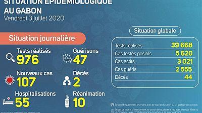 Coronavirus - Gabon : Situation Épidémiologique au Gabon, 3 juillet 2020