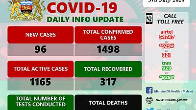 Coronavirus - Malawi: COVID-19 Daily Information Update (3rd July 2020)