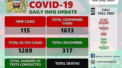 Coronavirus - Malawi: COVID-19 Daily Information Update (4th July 2020)