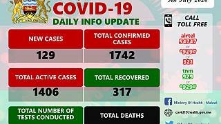 Coronavirus - Malawi: COVID-19 Daily Information Update (5th July 2020)