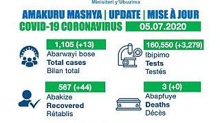 Coronavirus - Rwanda: Update as of 5 July 2020