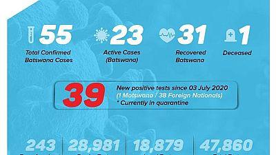Coronavirus - Botswana: COVID-19 Case Update 6 July 2020