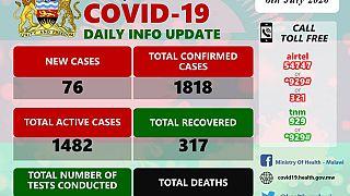 Coronavirus - Malawi: COVID-19 Daily Information Update (6th July 2020)