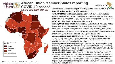 Coronavirus: African Union Member States (54) reporting COVID-19 cases as of 7 July 2020 9am EAT