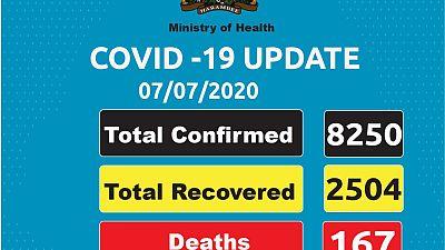 Coronavirus - Kenya: COVID-19 Update as of 7 july 2020