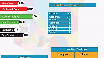 Coronavirus - Kenya: New Cases by county as of 7 July 2020