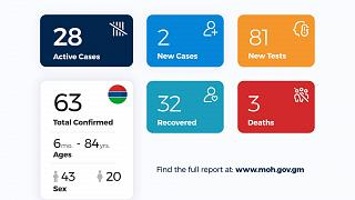 Coronavirus - Gambia: Daily Case Update as of 8th July 2020