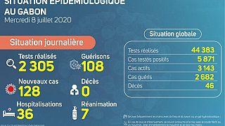 Coronavirus - Gabon: Situation Épidémiologique au Gabon, 8 juillet 2020