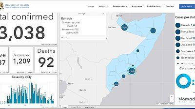 Coronavirus - Somalia: Update on COVID-19 09.7.2020