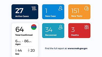 Coronavirus - Gambia: Daily Case Update as of 9th July 2020