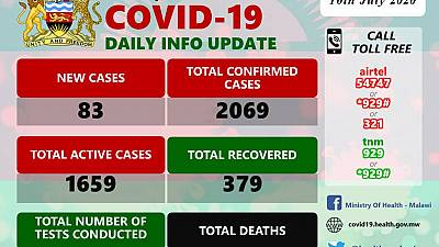 Coronavirus - Malawi: COVID-19 Daily Information Update (10th July 2020)