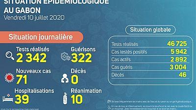 Coronavirus - Gabon : Situation Épidémiologique au Gabon, 10 juillet 2020