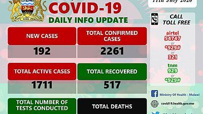 Coronavirus - Malawi: COVID-19 Daily Information Update (11th July 2020)