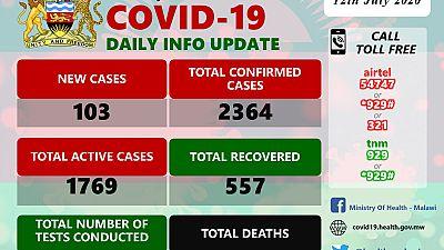 Coronavirus - Malawi: COVID-19 Daily Information Update (12th July 2020)