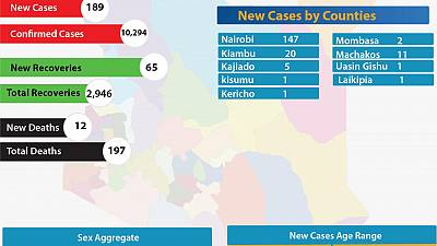 Coronavirus - Kenya: New Cases by Counties