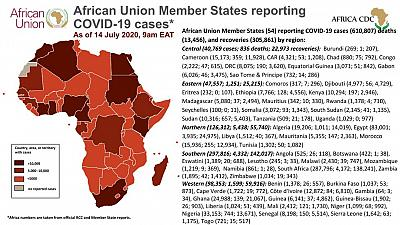 Coronavirus : African Union Member States  reporting COVID-19 cases as of 14 July 2020 9am EAT