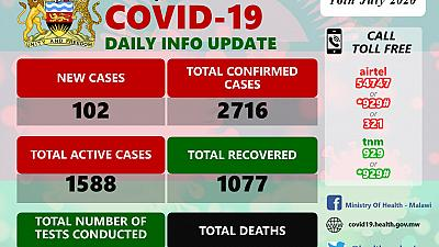 Coronavirus - Malawi: COVID-19 Daily Information Update (16th July 2020)