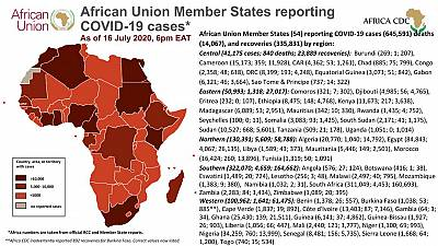 Coronavirus: African Union Member States reporting COVID-19 cases as of 16 July 2020, 6 pm EAT