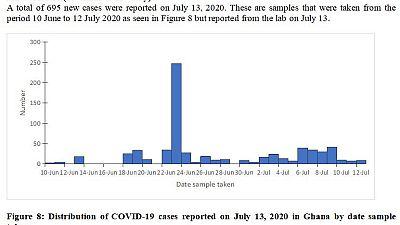 Coronavirus - Ghana: 695 new cases reported on 13th July 2020