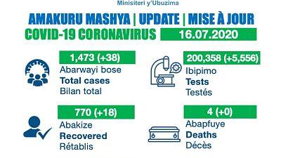 Coronavirus - Rwanda: COVID-19 update (16July 2020)