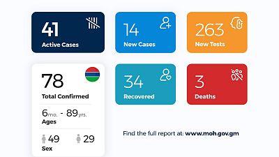 Coronavirus - Gambia: Daily Case Update as of 16th July 2020