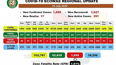 Coronavirus - Africa: COVID-19 ECOWAS Daily Update for July 16, 2020