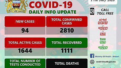 Coronavirus - Malawi: COVID-19 Daily Information Update (17th July 2020)