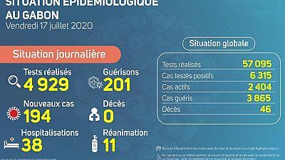 Coronavirus - Gabon : Situation Épidémiologique au Gabon, 17 juillet 2020