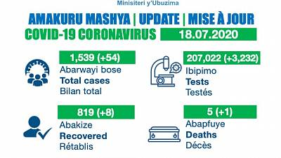 Coronavirus - Rwanda : Mise à jour COVID-19 (18 juillet 2020)