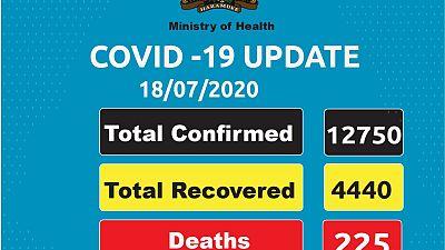 Coronavirus - Kenya: COVID-19 case update (18 July 2020)