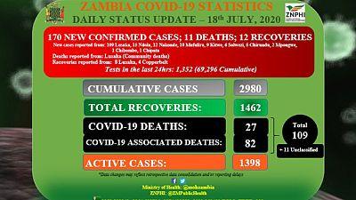 Coronavirus - Zambia: COVID-19 statistics update (18 July 2020)