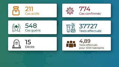 Coronavirus - Togo : COVID-19 Chiffres mis à jour le 18 juillet 2020 à 20:10