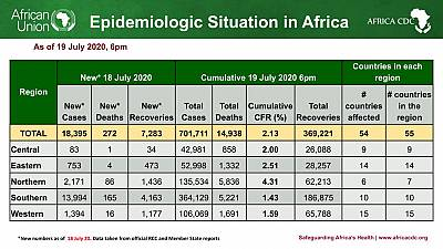Coronavirus - African Union Member States (54) reporting COVID-19 cases (701,711) deaths (14,938), and recoveries (369,221)
