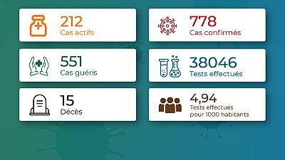 Coronavirus - Togo : Chiffres mis à jour le 19 juillet 2020 à 19:10