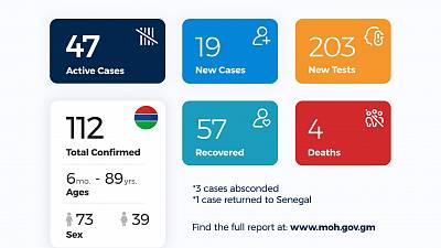 Coronavirus - Gambia: Daily Case Update as of 20th July 2020