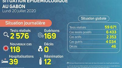 Coronavirus - Gabon : Situation épidémiologique du vendredi 20 juillet 2020