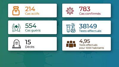 Coronavirus - Togo : Chiffres mis à jour le 20 juillet 2020