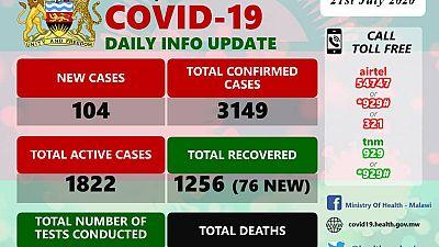 Coronavirus - Malawi: COVID-19 Daily Information Update (21st July 2020)