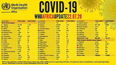 Coronavirus - Africa: COVID-19 WHO Africa Update 22 July 2020