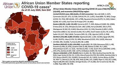 Coronavirus: African Union Member States (54) reporting COVID-19 cases as of 23 July 9 am EAT