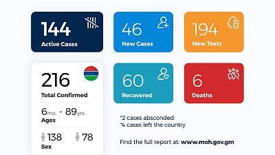 Coronavirus - Gambia: Daily Case Update as of 24th July 2020